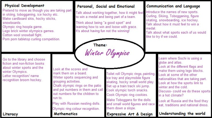 Planning EYFS winter olympics