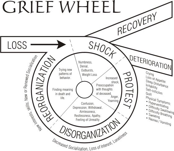 Stages Grief Work Sheet