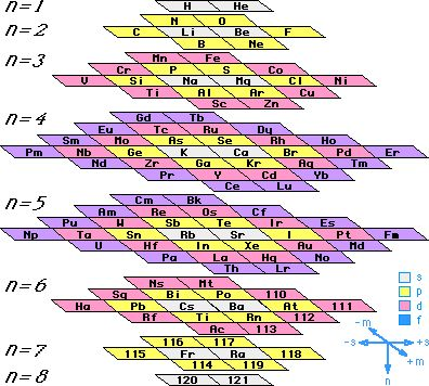 110 best images about STEM on Pinterest Affine transformation - fresh annotated periodic table a level