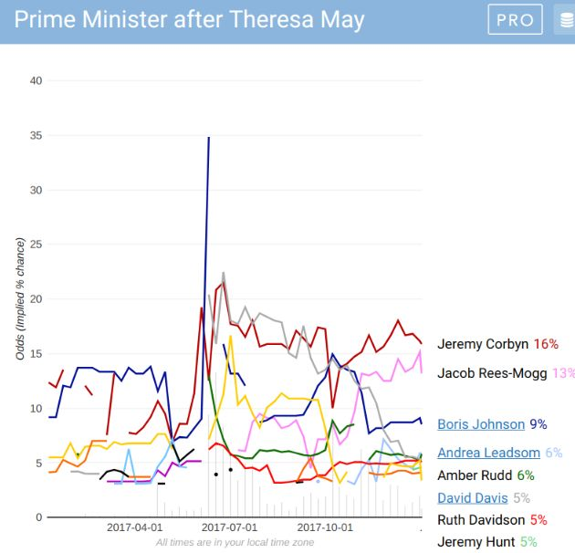 How punters saw 2017 on three key UK political betting markets