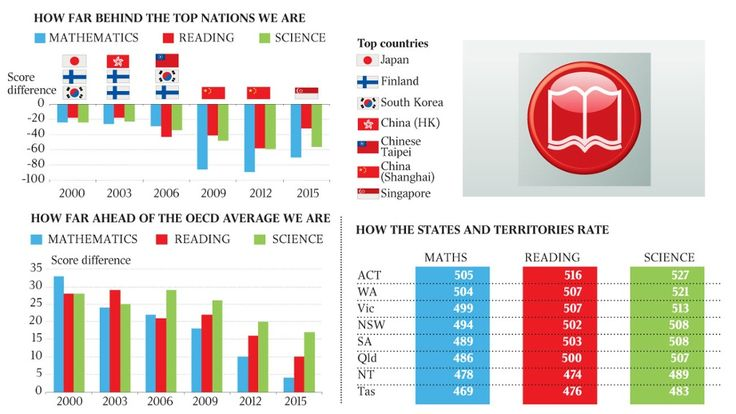 Teenagers fall year behind internationally in maths