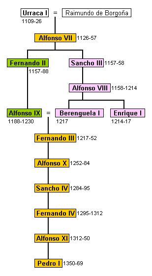 Casa de Borgoña (Castilla): genealogía de los reyes de Catilla y de León de la casa de Borgoña. Los reyes de León en verde, los de Castilla en rosa, y los de Castilla y León en amarillo. La fusión definitiva de los reinos de Castilla y León, darán lugar a la Corona de Castilla.