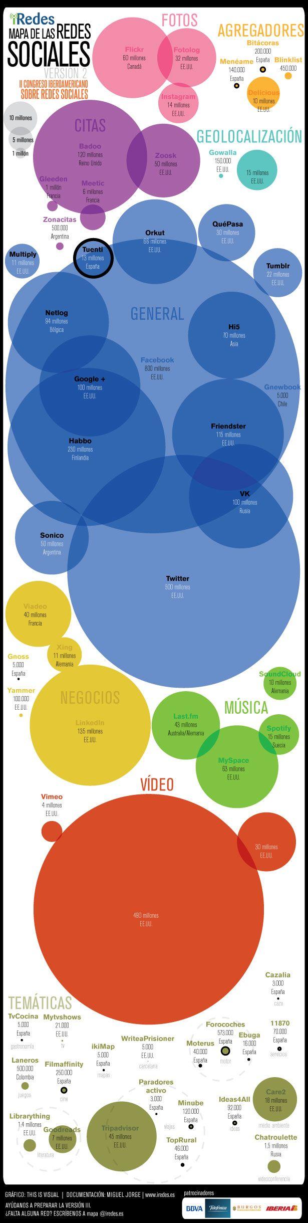Mapa Redes Sociales. ¿Cuantas de ellas aprovechan eficientemente las tecnologias moviles?