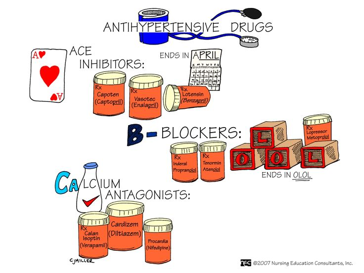 Antihypertensives 2 There are many classes of antihypertensives, which lower blood pressure by different means; among the most important and most widely used are the thiazide diuretics, the ACE inhibitors, the calcium channel blockers, the beta blockers, and the angiotensin II receptor antagonists or ARBs.