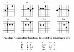 58 best images about guitar chords on pinterest mark ronson boom clap and charli xcx. Black Bedroom Furniture Sets. Home Design Ideas