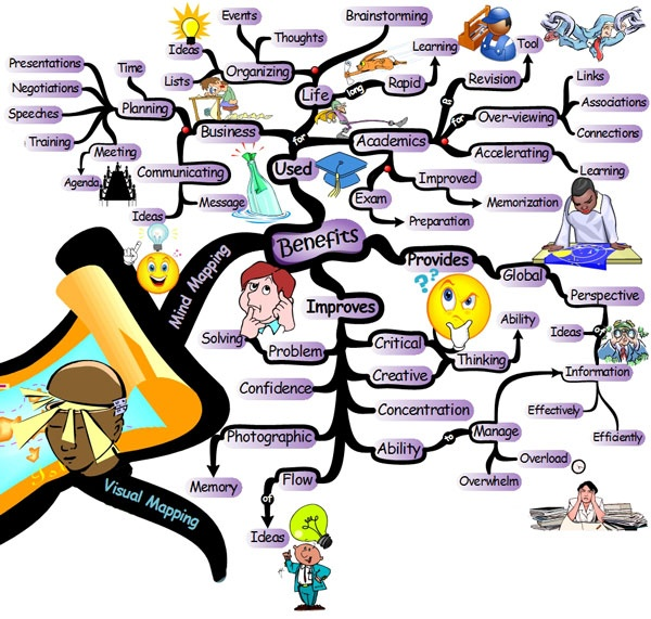 Can mindmapping change us?