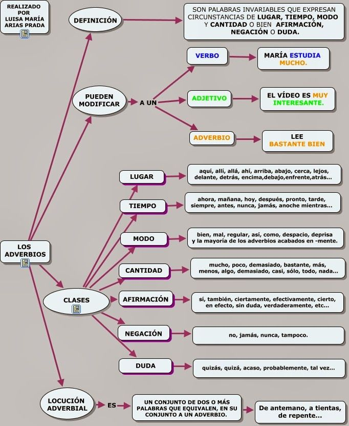 """El Blog del """"Profe"""" Juan (Lengua): El Adverbio"""