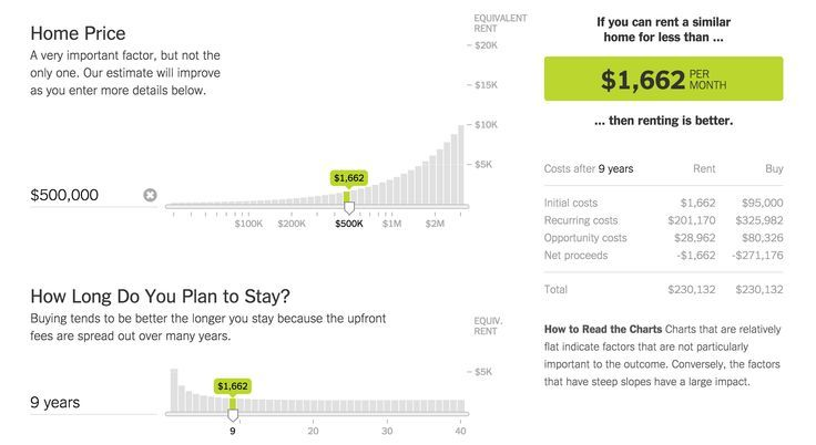 The Upshot Rent Vs Mortgage Calculator From The New York Times