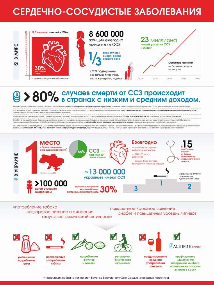 Украина занимает первое место в Европе по смертности от сердечно-сосудистых заболеваний