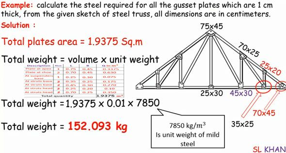 How To Calculate Quantity Of Steel In Truss Gusset Plates Steel Trusses Structural Engineering Design