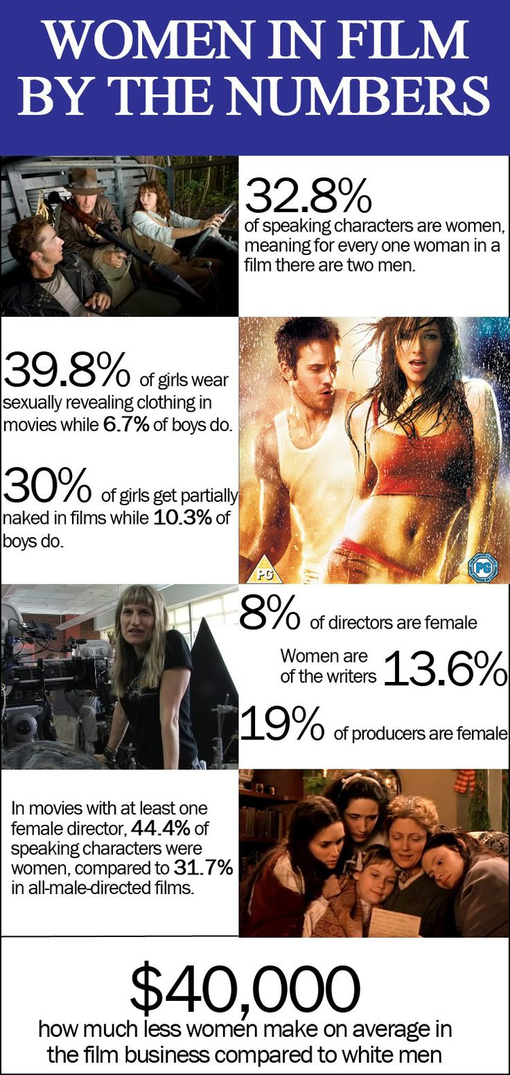 Women in film. [click on image for a short clip and analysis of the very different representations of men and women in advertising media]