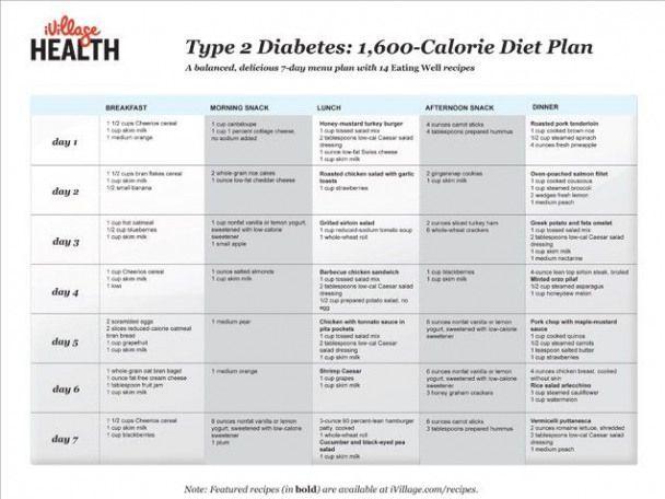 Type 2 Diabetes 1600 Calorie Diet Plan Dietplan 600 Calorie Diet Diabetic Diet Diet Chart