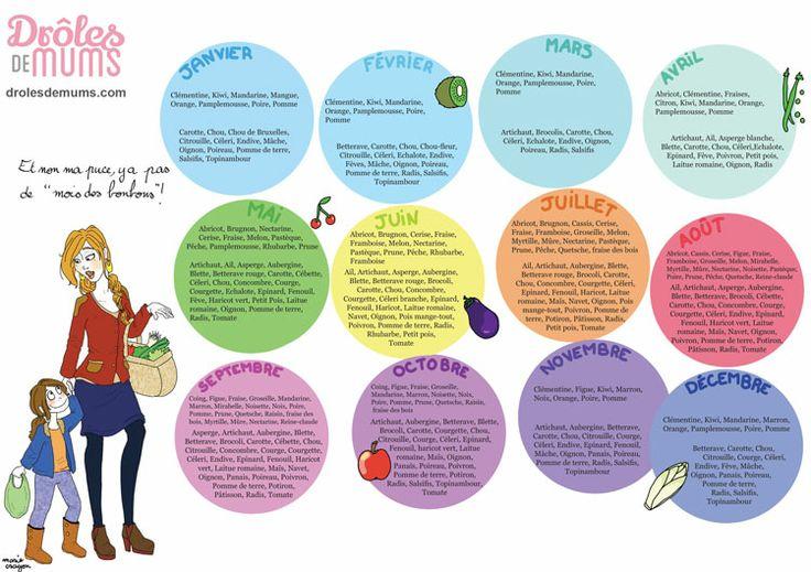 Oh, le bel outil à coller sur ton frigo !!! Grâce à ce somptueux calendrier des fruits et légumes de saison, tu vas pouvoir cuisiner ce qu'il faut et quand il faut, tout ça en décorant ta cuisine, quelle chance ! http://drolesdemums.com/mes-outils-pratiques/calendrier-fruits-legumes-de-saison