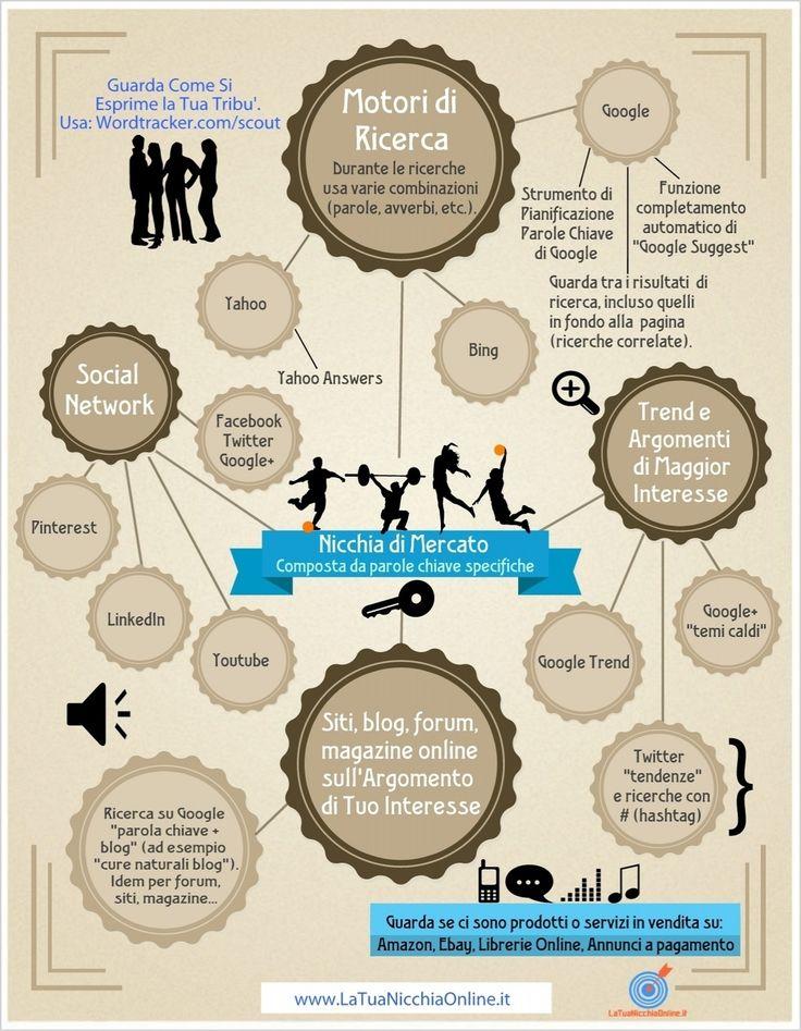 Come Trovare le Parole Chiave per la Tua Nicchia Online – Infografica