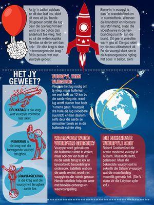 Vuurpyle drukkrag remkrag gravitasiekrag infografika hoezit