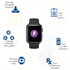 EpiWatch App Tracks Epilepsy Symptoms and Shares Data, Helping Monitoring, Improvement of Condition (Video), http://www.healthtechevent.com/wearable-devices/epiwatch-app-tracks-epilepsy-symptoms-and-shares-data-helping-monitoring-improvement-of-condition-video/