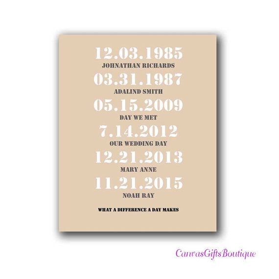 Christmas Gift for Mom personalized important dates to cotton