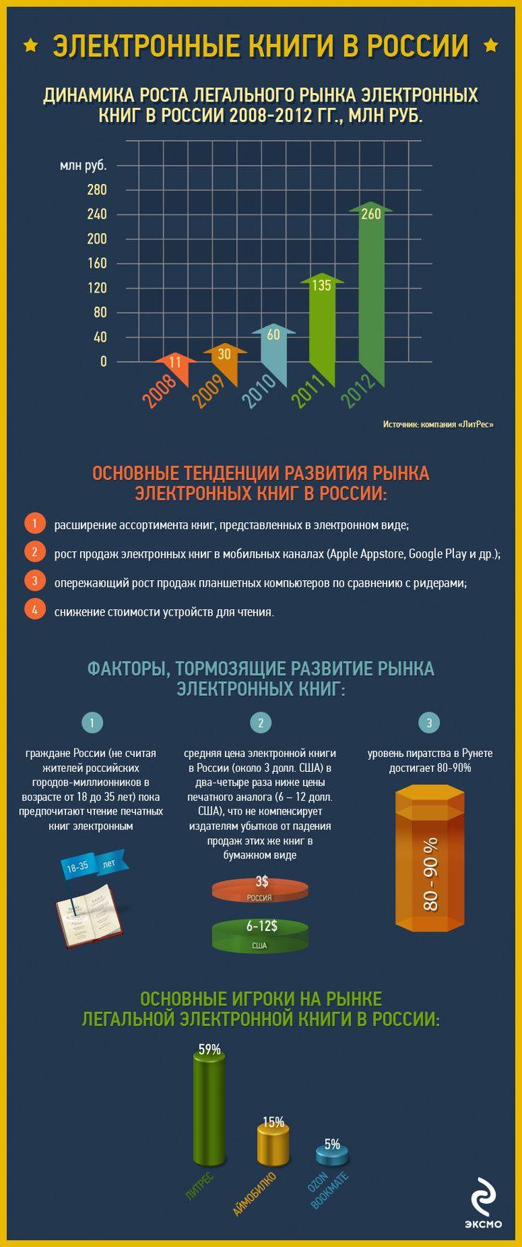 Представляем вашему вниманию инфографик «Электронные книги в России». Изображение в большом разрешении: http://eksmo.ru/gallery/likeit/2202/1519549/