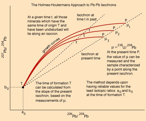 """Holmes-Houtermans System for Lead (Pb) Isochrons: The lead-lead isochron method for determining the age of ancient rocks including meteorites is generally thought to be the most reliable and precise method for such dating. Dalrymple calls the lead method """"the hourglass of the solar system"""". Many years of painstaking research has gone into establishing what is commonly called the Holmes-Houtermans System. at gsu.edu"""