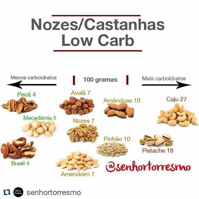 #Repost @senhortorresmo with @repostapp  Quais as opções de nozes para comer em uma dieta low-carb? Do meio para esquerda estão as nozes com menor quantidade de carboidrato a cada 100 gramas. Já para a direita estão aquelas com a maior quantidade de carboidratos para a mesma quantidade (100 gramas). Na imagem são considerados os carboidratos líquidos (total de carboidratos subtraídos das fibras). E o amendoim? É uma leguminosa mas foi incluído por ser bastante consumido nas dietas low carb…