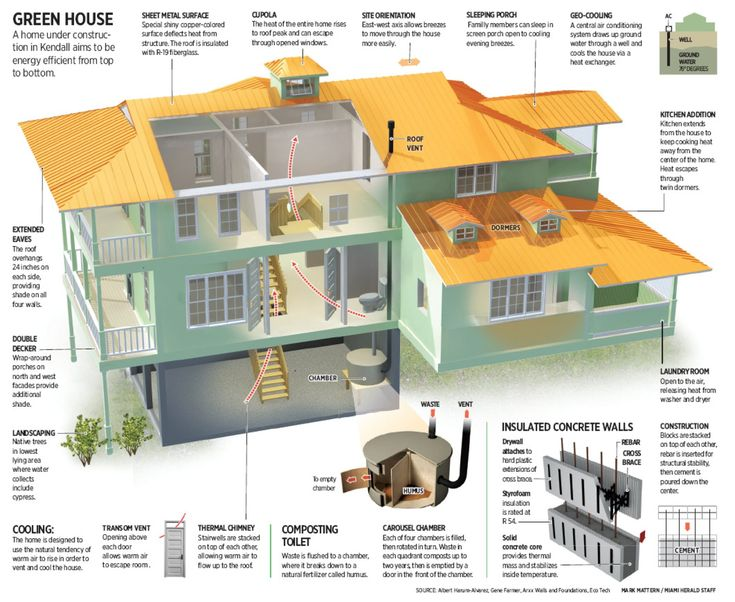Details of a sustainable house #smarthouse #passiv