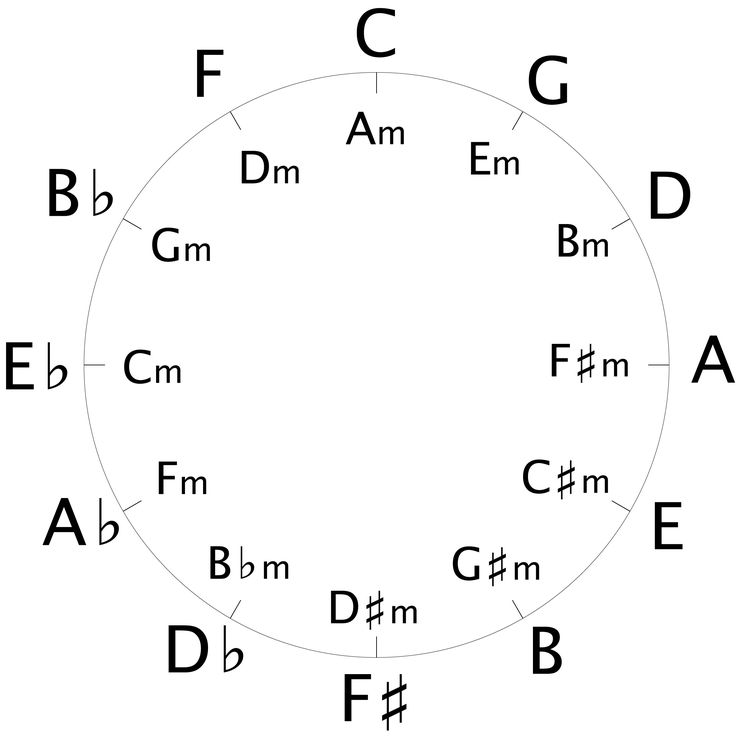 Learn the quick and easy equation for how to write guitar chord progressions for songs in any key using the circle of fifths.