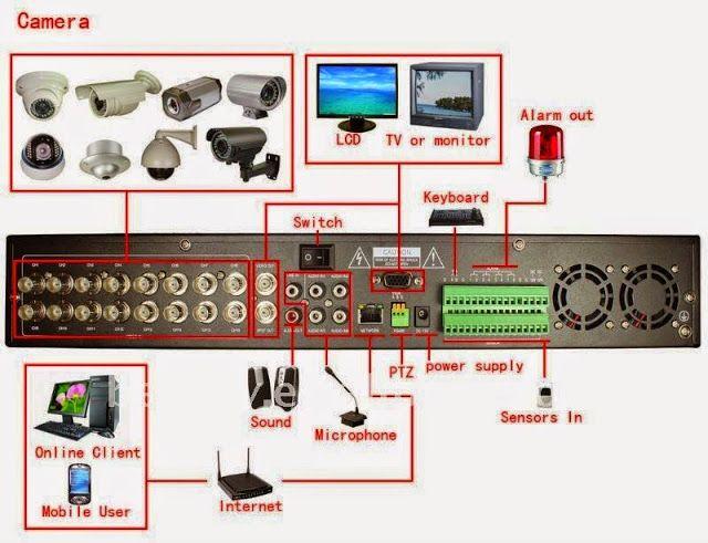 CCTV Surveillance Equipment Info PICS NonStop