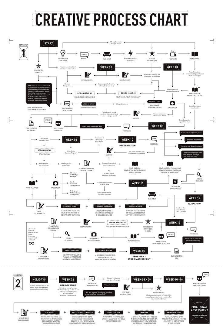 40 best process flowchart design images on pinterest flowchart wonderful creative process chart on behance geenschuldenfo Images