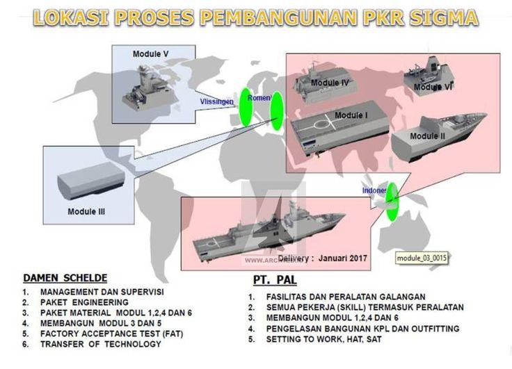 Pembagian pembangunan modul PKG Sigma, antara Damen Schelde dan PT PAL (photo: arc.web.id)