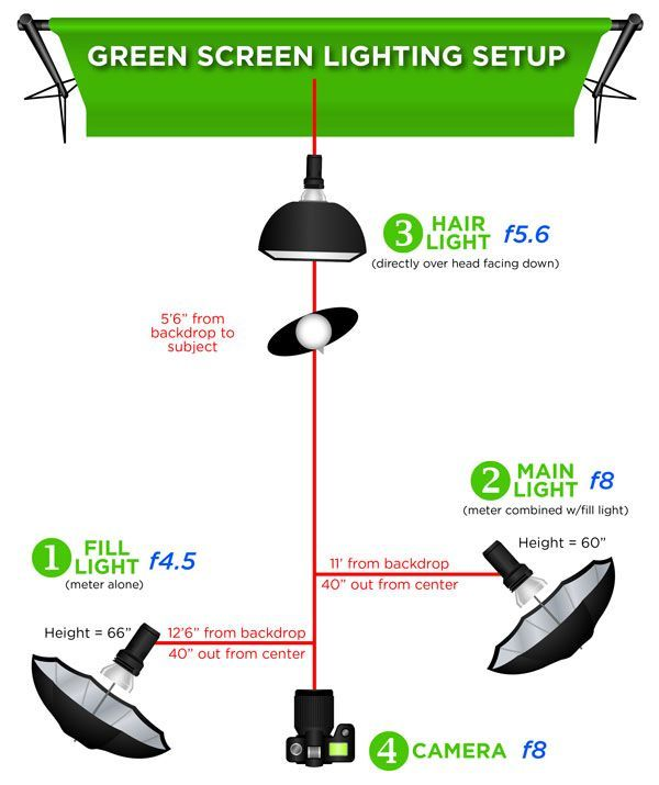 Green Screen Lighting, Green Screen for Professional Photographers | H&H *lighting positions
