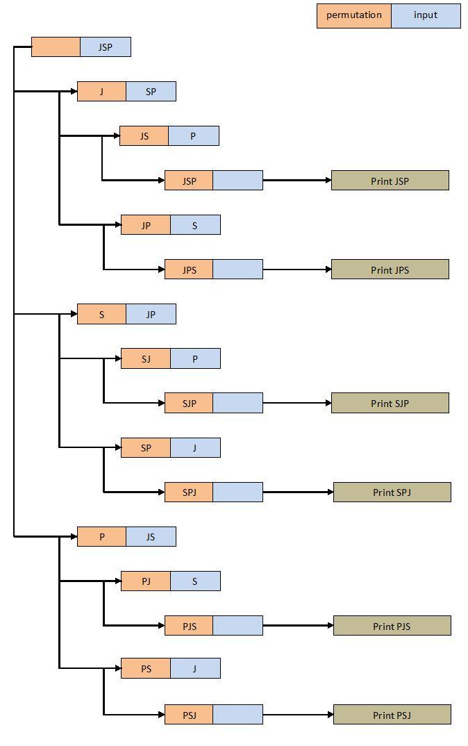 permutations of string