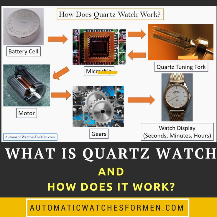 "Have you ever wonder how does that tiny wristwatch you are using can keep track of time? And what does the ""Quartz"" label on top of it means?  Most of watches nowadays uses electronic components but at the heart of them all is a tiny quartz crystal that vibrates. This vibration is used by the watch to keep track of time (i.e 1 second). Read this article for in-depth explanation of how this amazing thing works"