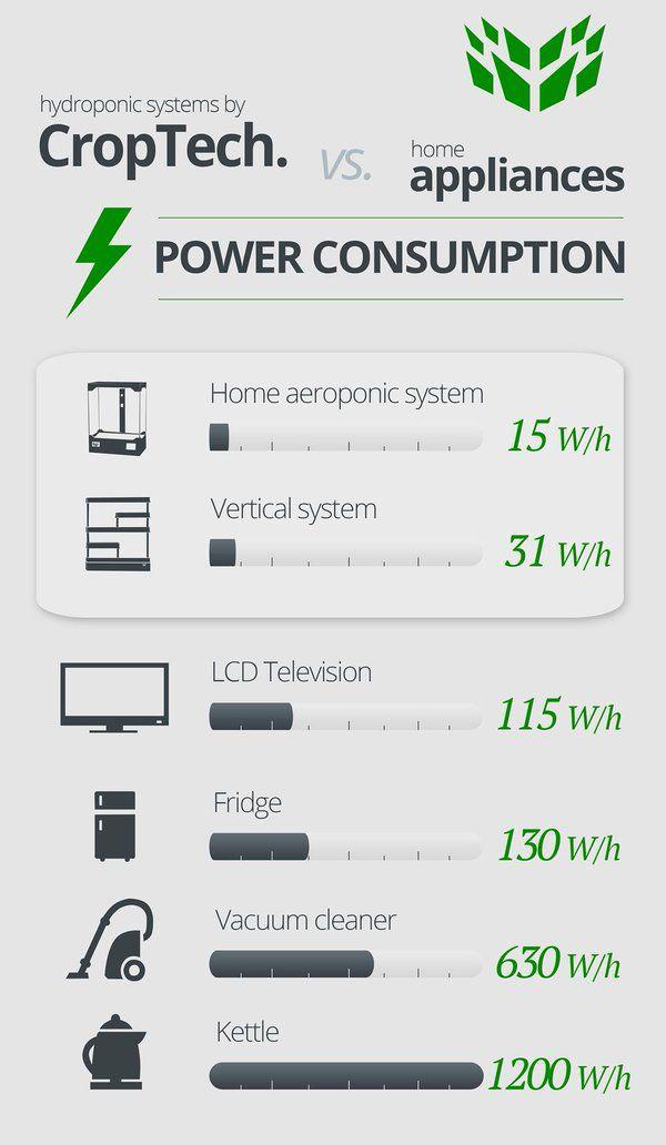 CropTech. power consumption