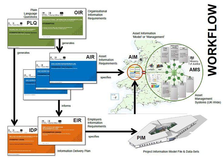 BIM+ - MoJ launches client best practice guides