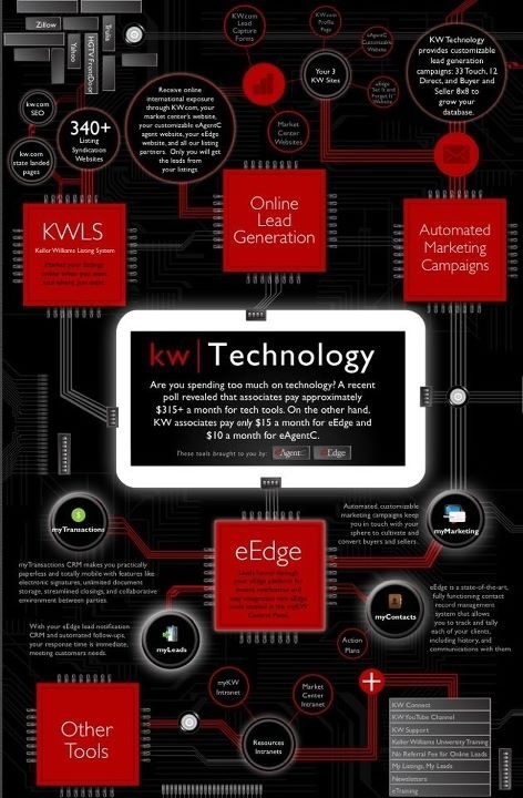 #Technology at Keller Williams. Lynsi DeWaard, Realtor Keller Williams Realty…