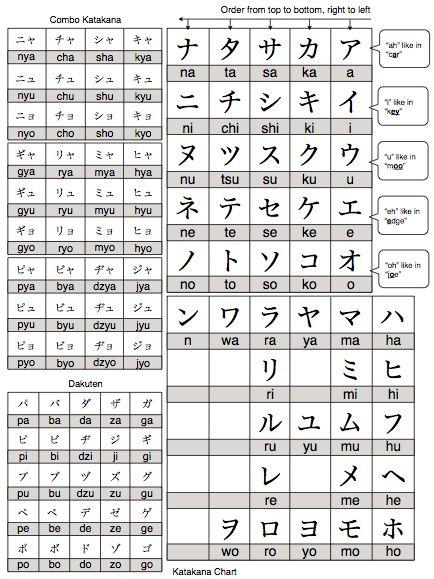 7 best Japanese Lessons images on Pinterest Hiragana chart - hiragana alphabet chart