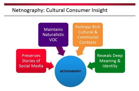Domanda da un milioni di dollari: cos'è la Netnografia?