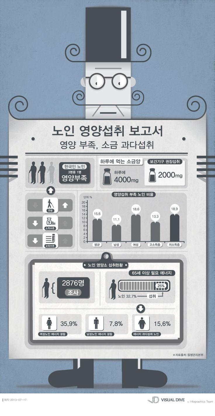 [Infographic] 노인 영양섭취에 관한 인포그래픽