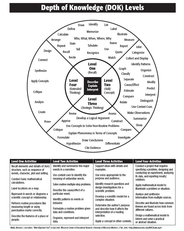 Webb's Depth of Knowledge Wheel - Business Ed for BHS