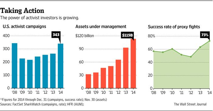 The power of activist investing is growing.