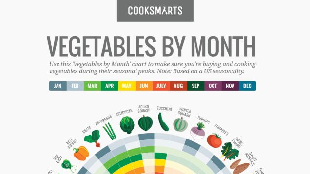 Eating and purchasing vegetables that are in season is not only more sustainable for small farmers, but they are also far more delicious. It's difficult to keep track of what's seasonal though, so CookSmarts has a handy chart to know the best month to buy anything.