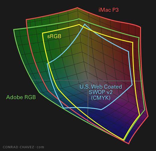 Adobe RGB, sRGB, SWOP CMYK, and iMac P3 gamuts compared