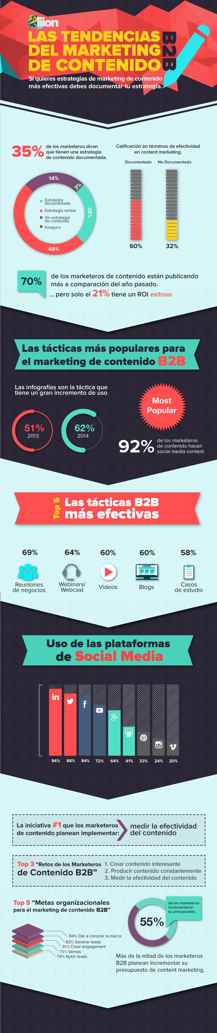 Tendencias de Marketing de Contenido B2B infografia #infographic #marketing