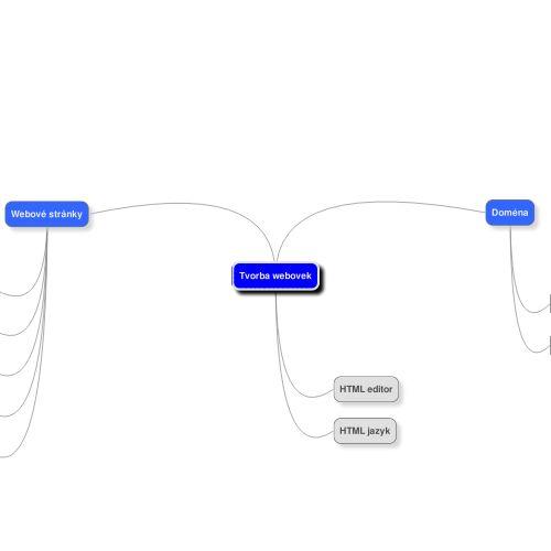 MindMup mind map: Tvorba webovek