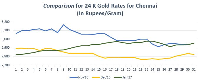 Find the gold trend in graph for gold rate in Chennai. For more info on gold price in Chennai visit  https://www.bankbazaar.com/gold-rate-chennai.html
