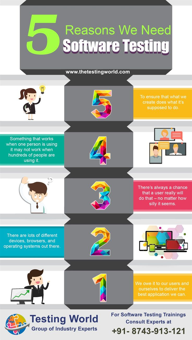 """There is always demand of quality products in the market, sharing this Infographics about """"5 Reasons We Need Software Testing"""".  To start your career in software testing consult our industry experts at +91-874-391-3121 and visit us at http://www.thetestingworld.com/"""