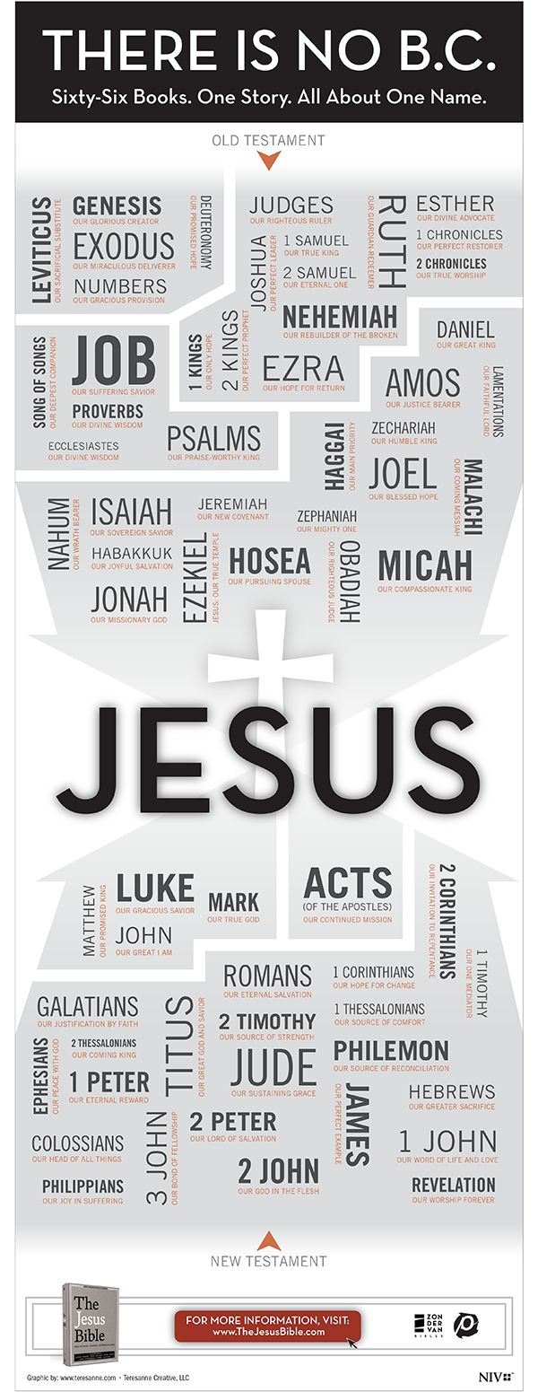 The jesus bible infographic there is no bc