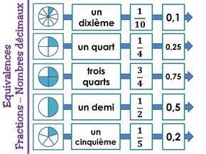 Equivalences fractions et nombres décimaux - Cm2 - Loustics