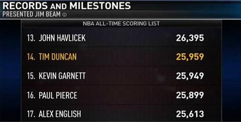 With 22 pts tonight, Tim Duncan passed Kevin Garnett to move into 14th place on the NBA's all-time scoring list