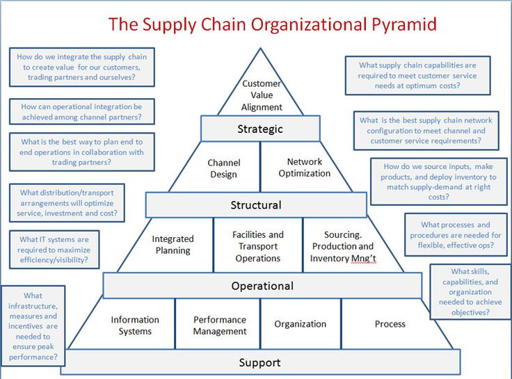 supply chain strategy recommendation essay Supply chain management continue for 11 more pages » • join now to read essay supply chain table of contents introduction 2 supply chain strategy 2 the.